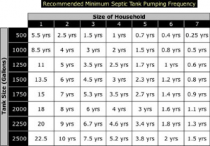 Recommended Minimum Septic Pumping Frequency